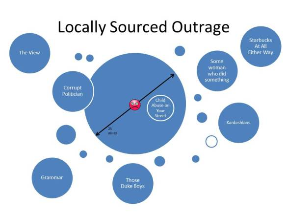 Locally Sourced Outrage